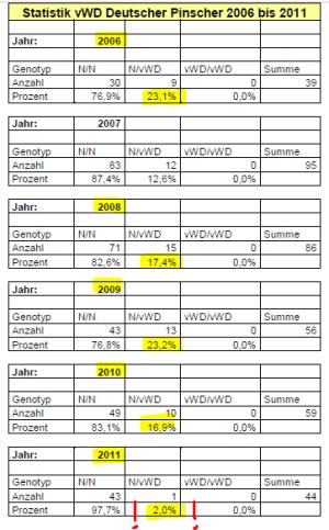 von-Willebrand-Statistik Deutsche Pinscher